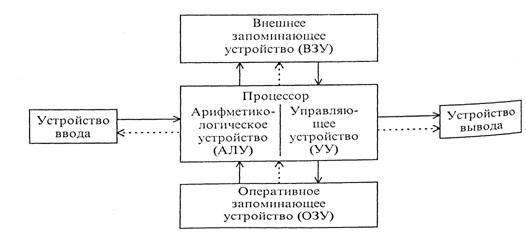 Память (ЗУ) хранит информацию